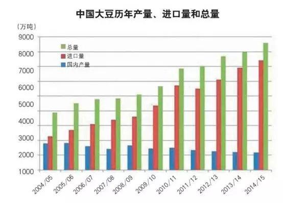 大国大豆黄豆历年产量大数据图
